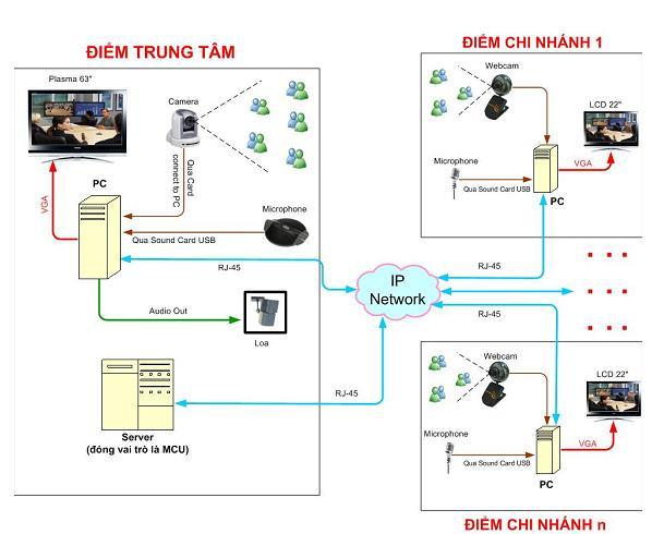 cài đặt và cấu hình network
