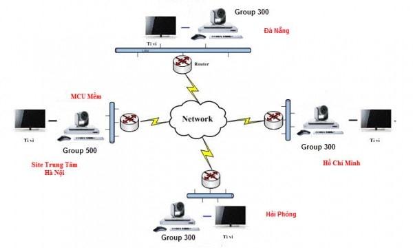 Sơ đồ kết nối thiết bị hội nghị truyền hình polycom