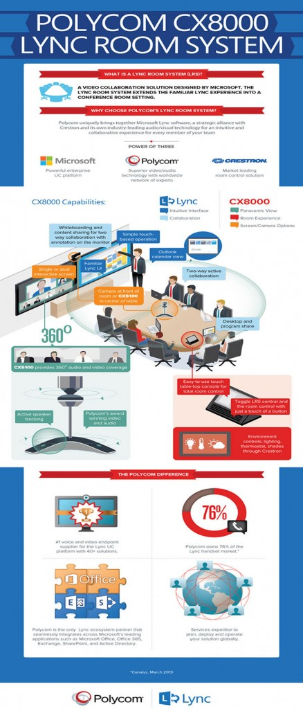 cx8000-lync-room-system-infographic-com-600x1857-enus