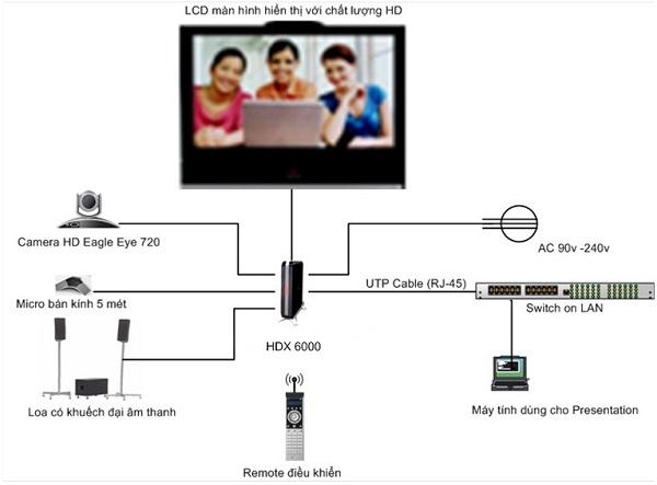 Các thiết bị cần thiết cho một hệ thống hội nghị truyền hình